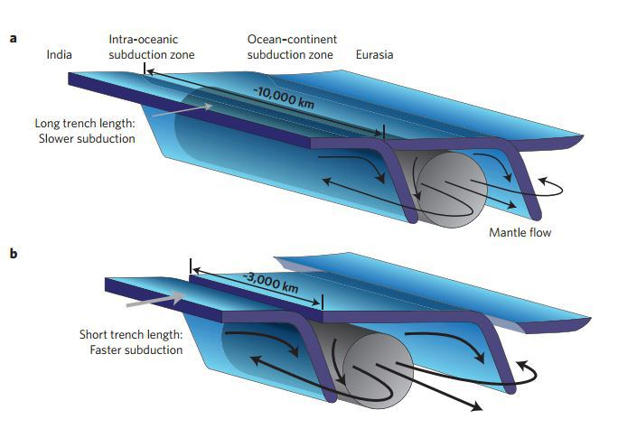Illustration of a double subduction zone. Credit: http://dx.doi.org/10.1038/NGEO2418
