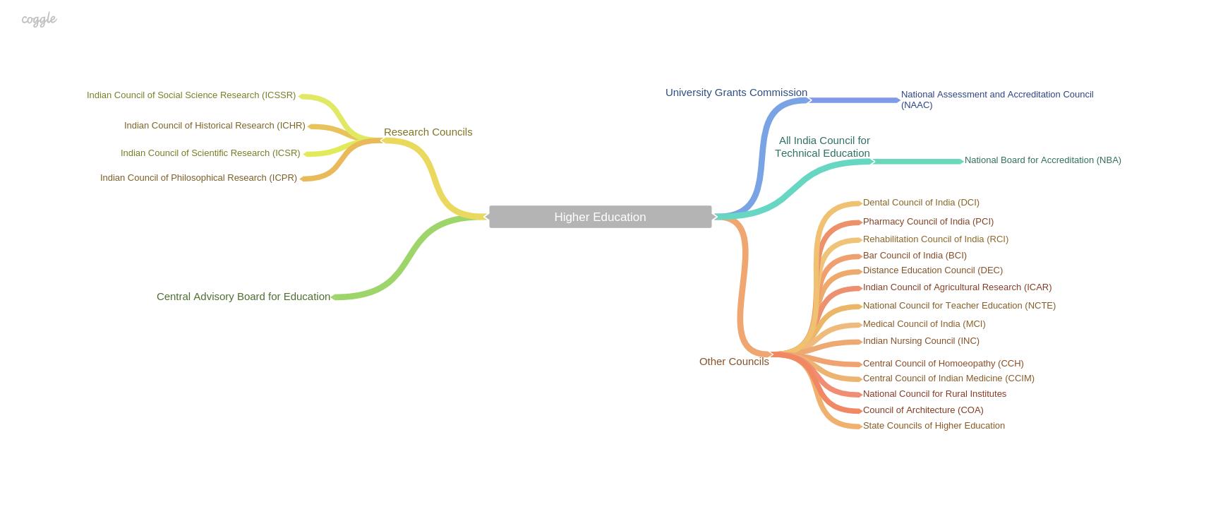 Flowchart of the higher education bureaucracy.