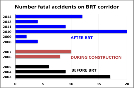 Number of fatal accidents on the BRT corridor.