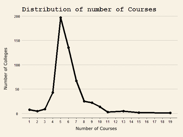 distribution of courses