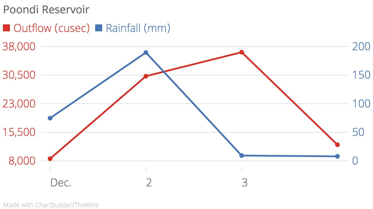 Poondi_Reservoir_Outflow_(cusec)_Rainfall_(mm)_chartbuilder