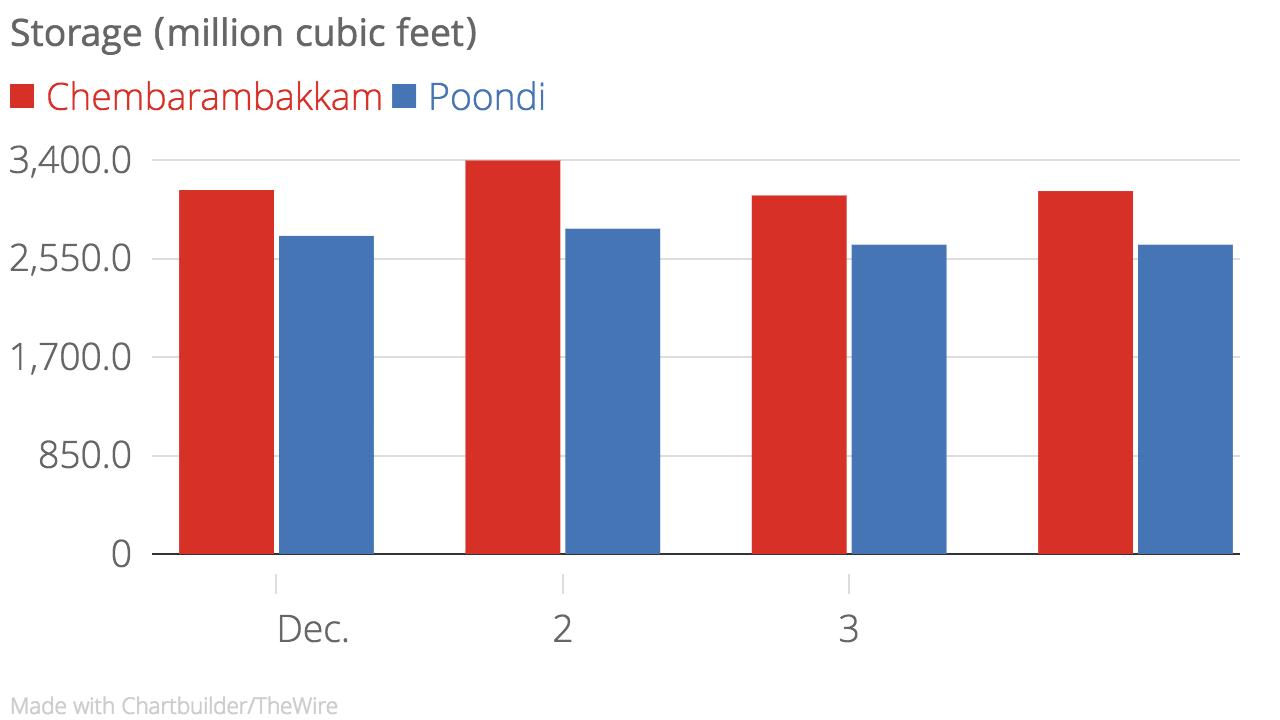 Storage_(million_cubic_feet)_Chembarambakkam_Poondi_chartbuilder