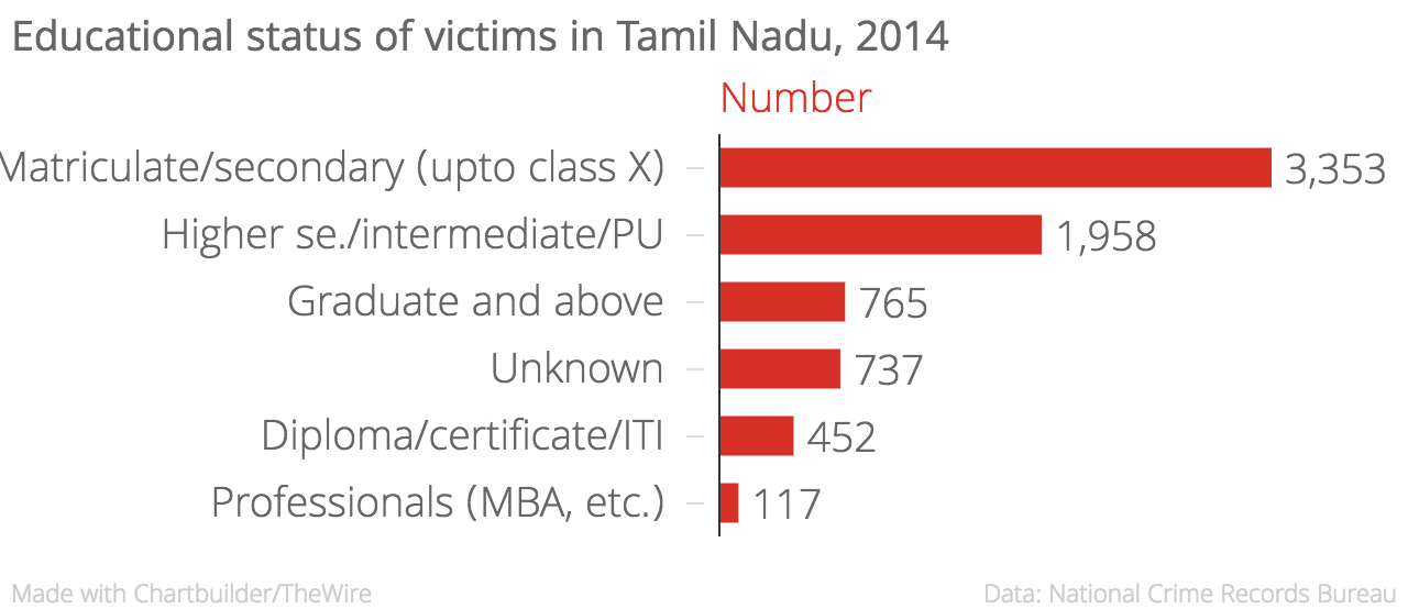 Educational_status_of_victims_in_Tamil_Nadu,_2014_Number_chartbuilder