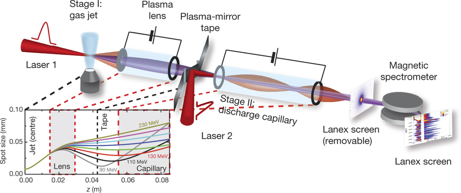 The experimental setup of a two-stage laser plasma accelerator. Credit: doi:10.1038/nature16525