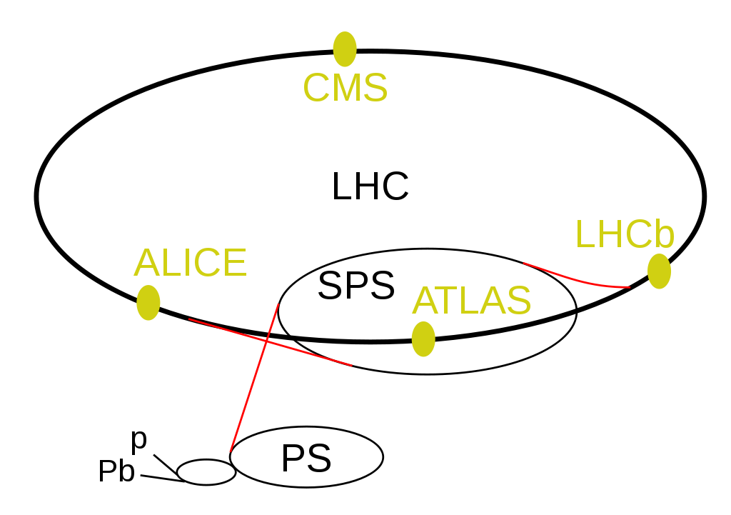 Locations of the boosters and experiments adjacent to the LHC. Credit: Arpad Horvath/Wikimedia Commons, CC BY-SA 2.5