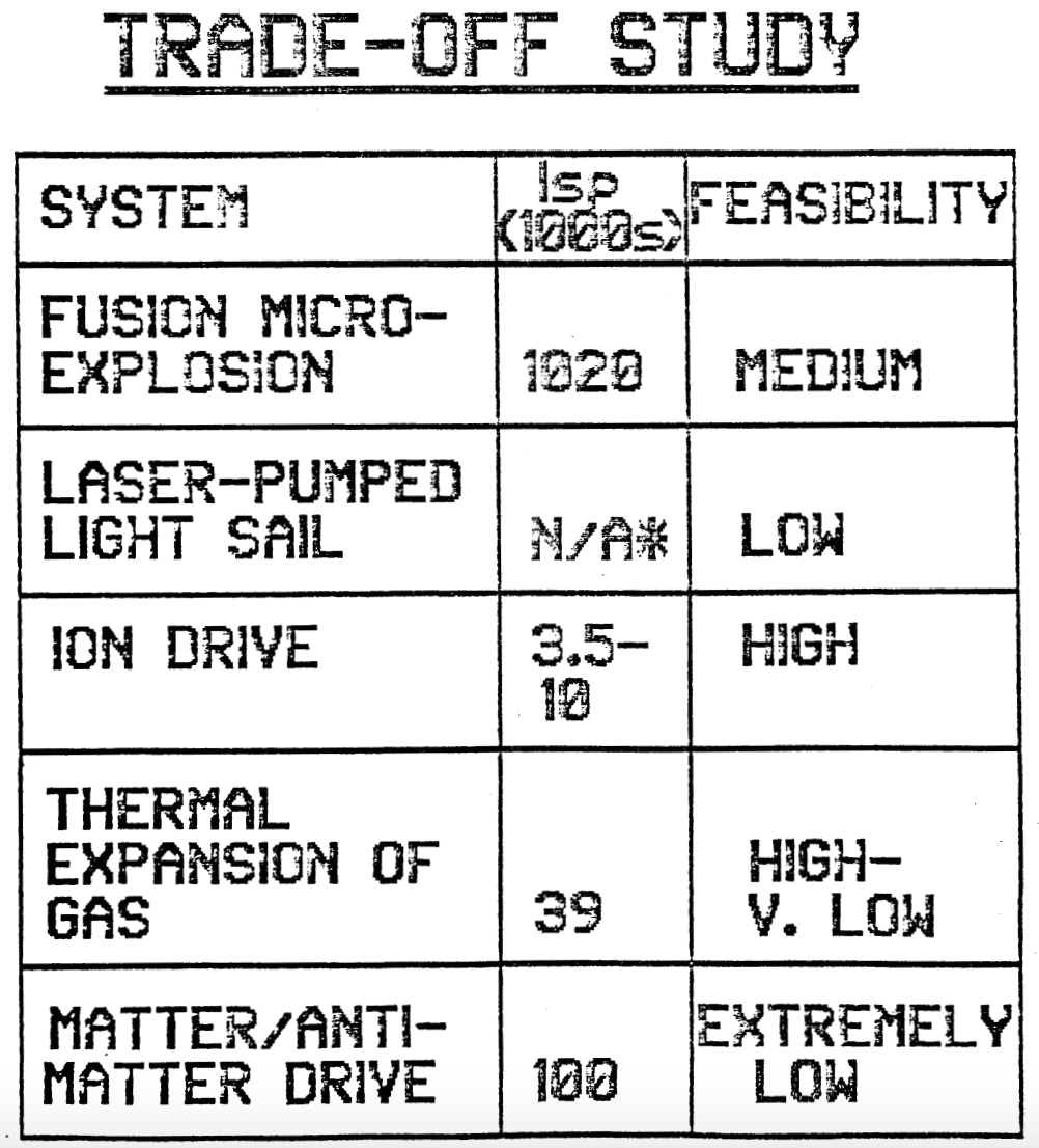 Table considering trade-offs between various propulsion options and their feasibilities. Credit: stanford.edu