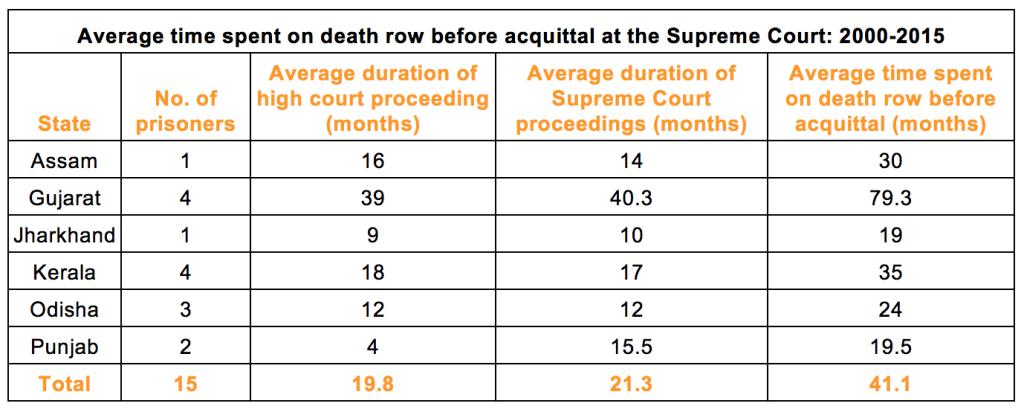 Source: Death Penalty India Report, Volume II