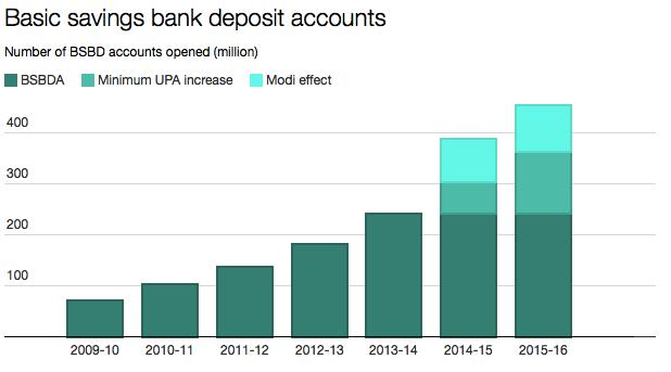 Source: Reserve Bank of India, PMJDY/chunauti.org