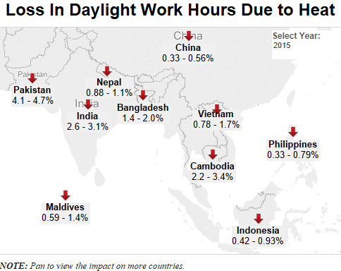 Notes: 1. The percentages refer to potential annual daylight hours when workers slow down or take more rest due to the rising heat, leading to health and productivity issues. 2. These are preliminary and indicative results for a selection of countries based on model data in an IPCC analysis. An updated analysis is due in 2016. The data is based on a working intensity of 300 watts, which is a reasonable mid-point level for a variety of jobs in agriculture, industry and construction. The share work capacity (work losses at very intense physical work) would be twice as high as the numbers in the table. Share work indicates a job that cannot be done by one worker, such as building a road or a bridge.