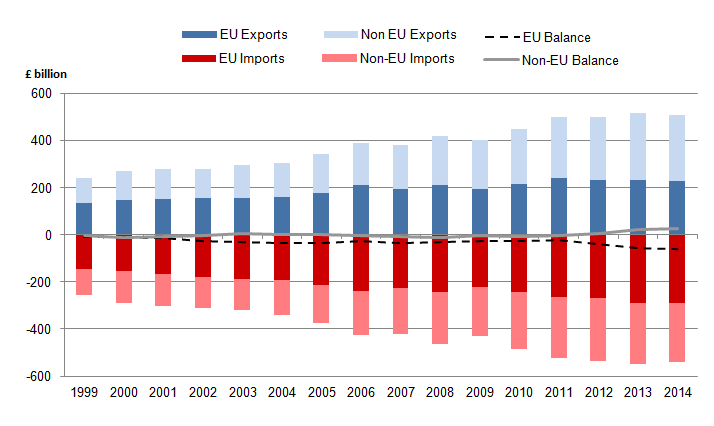 UK exports of goods and services to non-EU countries have grown at a faster rate than imports, driven largely by services exports. This has resulted in the UK running an overall trade surplus with non-EU countries (value of exports exceeds imports) over the past three years, which reached £27.8 billion in 2014, as shown by the grey dotted line. Credit: Office for National Statistics via The National Archives. http://bit.ly/1QlIXn0