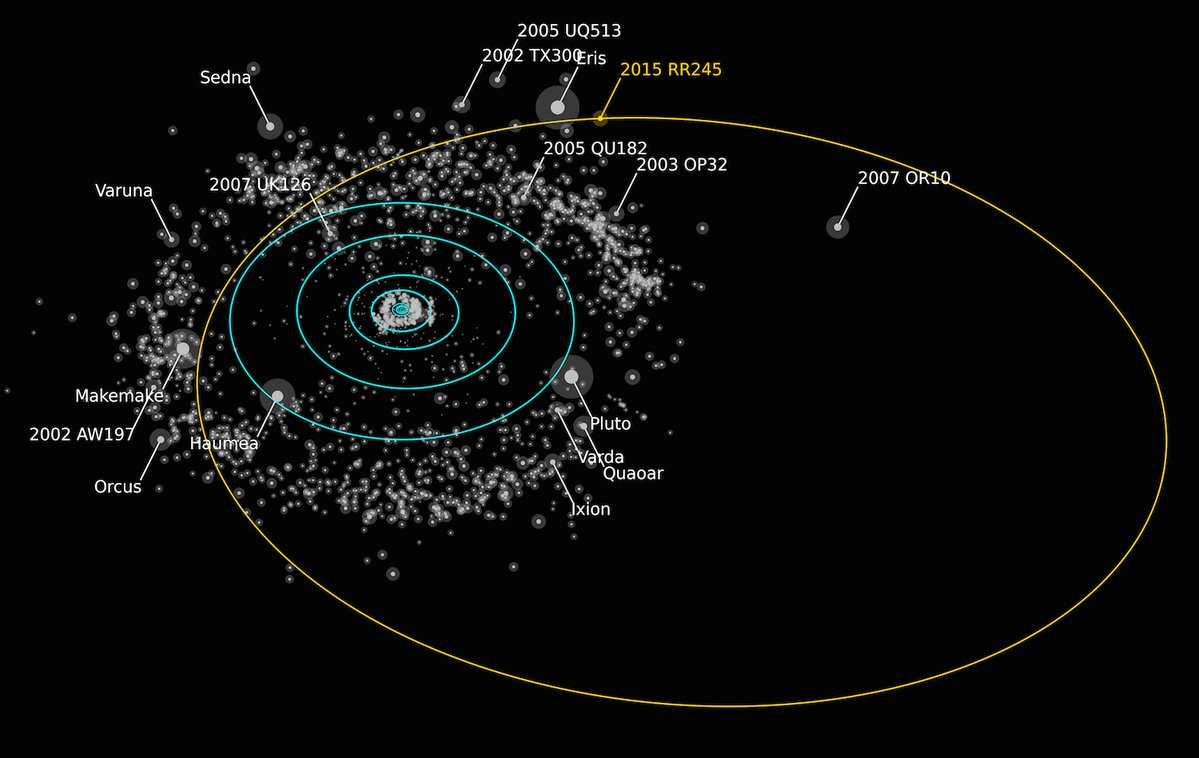 Orbit of the newly discovered dwarf planet. Credit Alex Parker/OSSOS