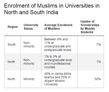 Source: Indian Muslims and Higher Education: A Study of Select Universities in North and South India Get the data