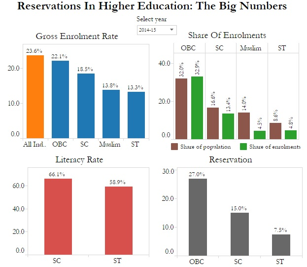 Source: SAGE Publications, All India Survey on Higher Education, Ministry of Tribal Affairs, Sikh Institute, UNESCO, National Sample Survey Office