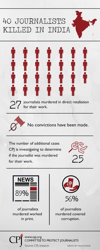 A graphic depicting the prevalence of journalists being murdered in India. Credit: Committee to Protect Journalists
