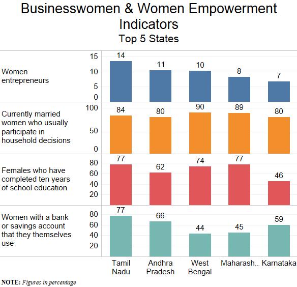 Source: Economic Census 2012, National Family Health Survey 4/IndiaSpend