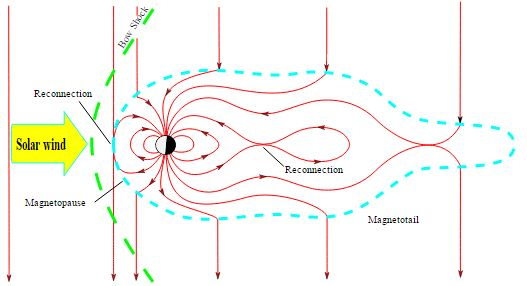 A schematic illustration of how magnetic reconnections work in Earth's magnetosphere. Source: Author provided
