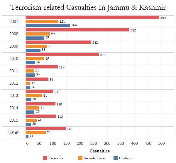 increasing terrorism in hindi This is my views about the terrorism in india is a world problem get essay for upsc and civil service aspirants in india get essay for upsc and civil service aspirants in india.