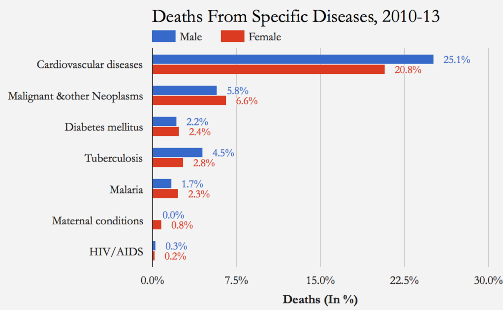 Source: Causes of Death Statistics 2010-13, Census of India/Indiaspend