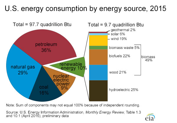 us-energy_consumption_by_source_2015