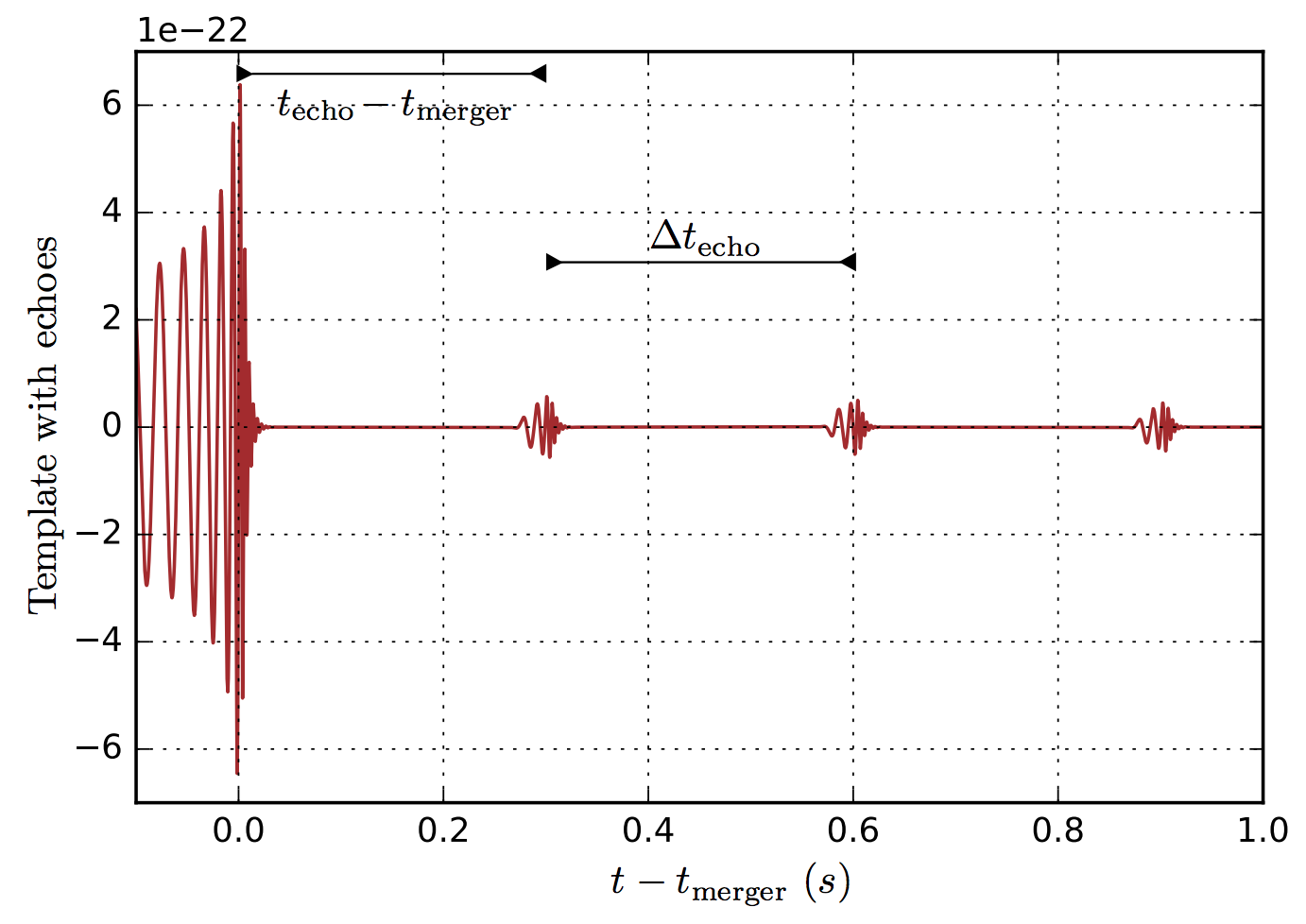 LIGO original template for GW150914, along with Abedi-Dykaar-Afshordi's best fit template for the echoes. Caption and credit: arXiv:1612.00266