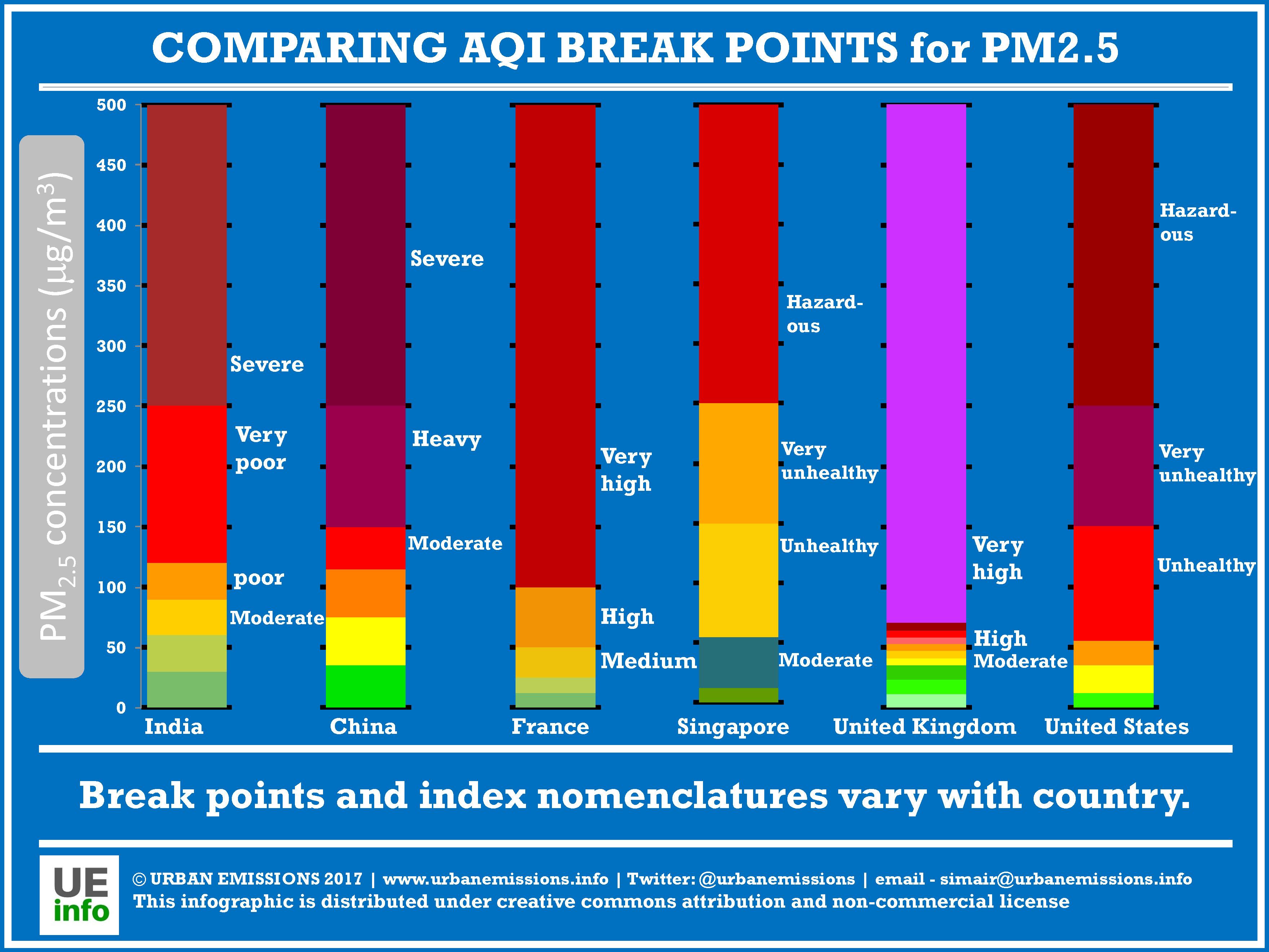 2017-01-Comparing-AQIs-PM25