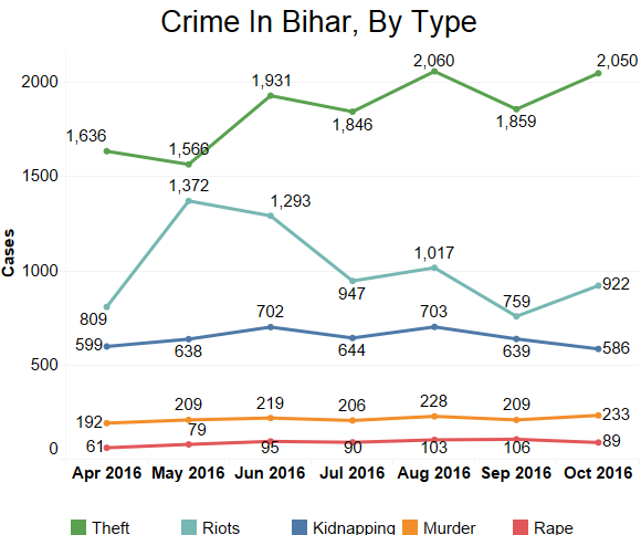 Crimes in Bihar, by type. Source: Bihar police