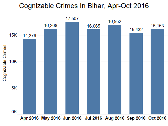 Cognisable crimes in Bihar, April- October 2016. Source: Bihar police