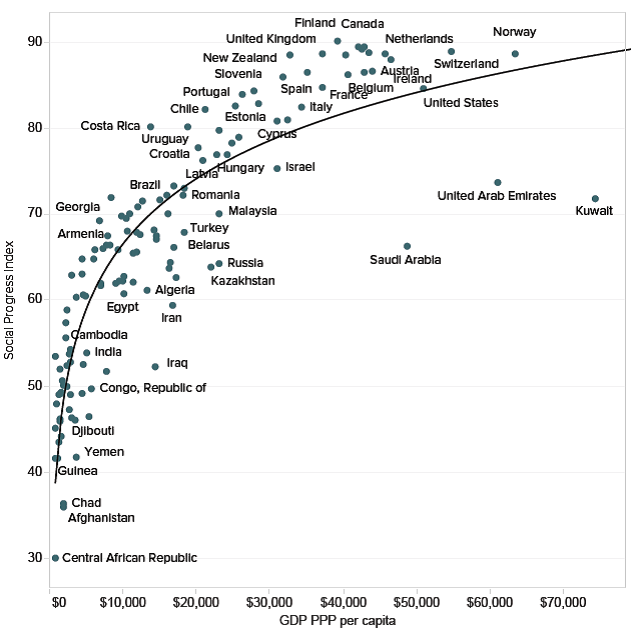 Relationship between social progress and economic development (via GDP per capita). Credit: Social Progress Imperative