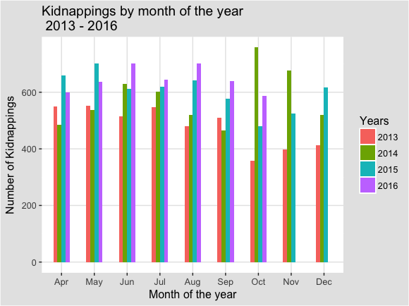 Kidnappings_by_month_2013_16_bar