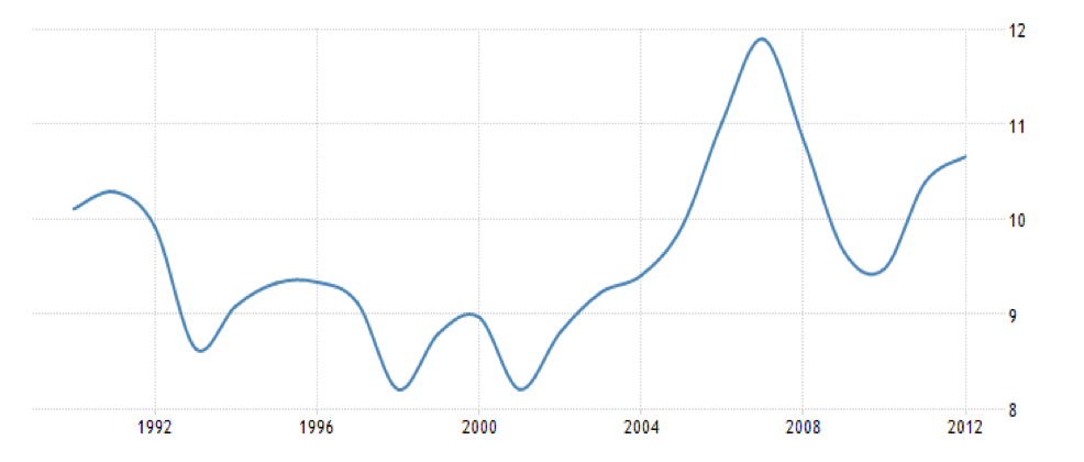 India's Tax-GDP Ratio in % (1992-2012). Source: Trading Economics database