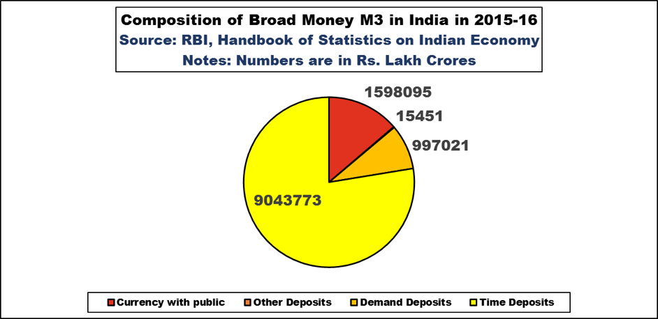 Credit: Table 44, Components of Money Stock, Handbook of Statistics on Indian Economy, RBI.
