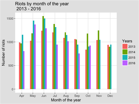Riots_by_month_2013_16_bar