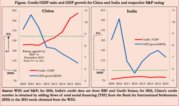 Source: Economic Survey