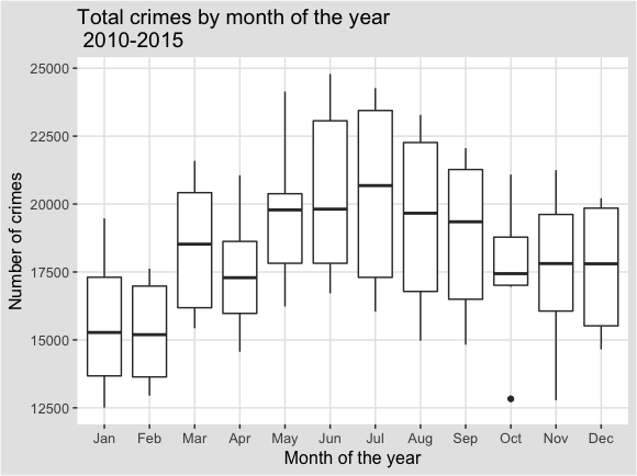 Total_Crimes_by_month_2010_15_box