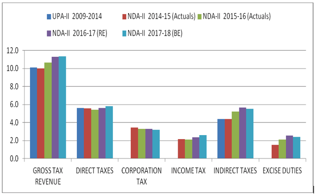 Central government revenues (as % of GDP). Source: Union Budget documents