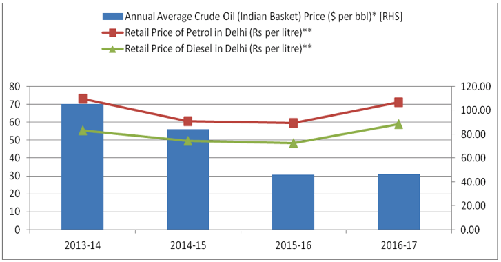 Imported crude oil and retail oil prices in India. Source: Petroleum Planning & Analysis Cell, Ministry of Petroleum and Natural Gas * Average of monthly prices from April to March (January for 2016-17) ** Retail Price on March 31 (January 31 for 2016-17)