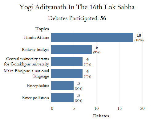 Source: PRS Legislative Research, Lok Sabha archives/Factchecker
