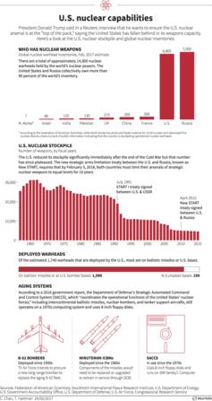 US nuclear capabilities. Credit: Reuters