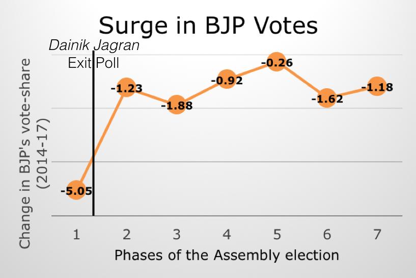 bjp_vote_share