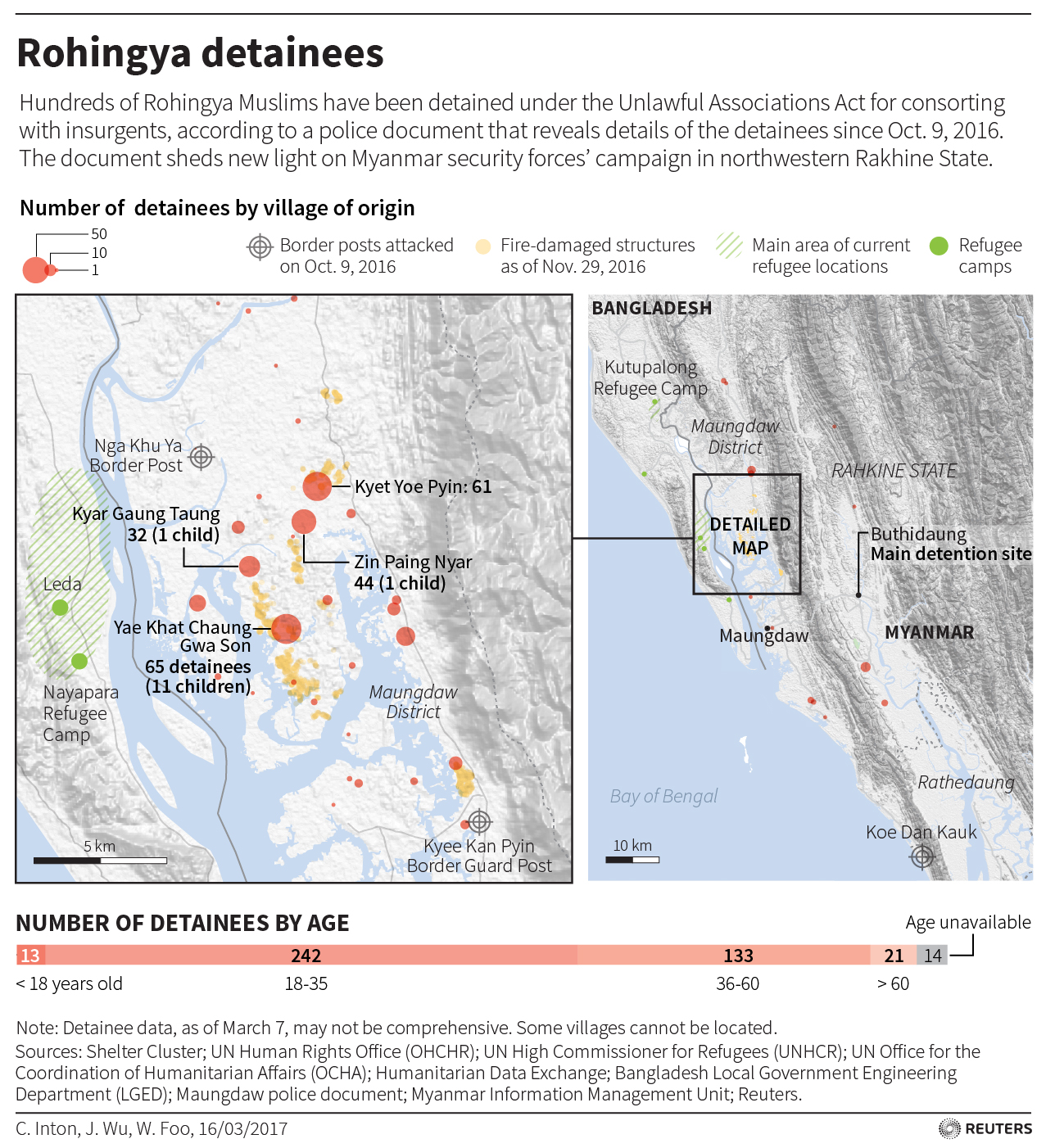 missing-rohingya graphic reuters