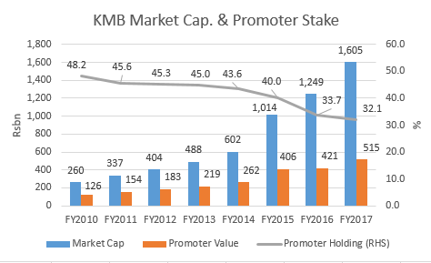 KMB Promoter stake