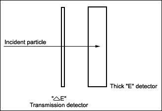 A schematic diagram of GRASP's two detectors. Credit: ISAC/ISRO