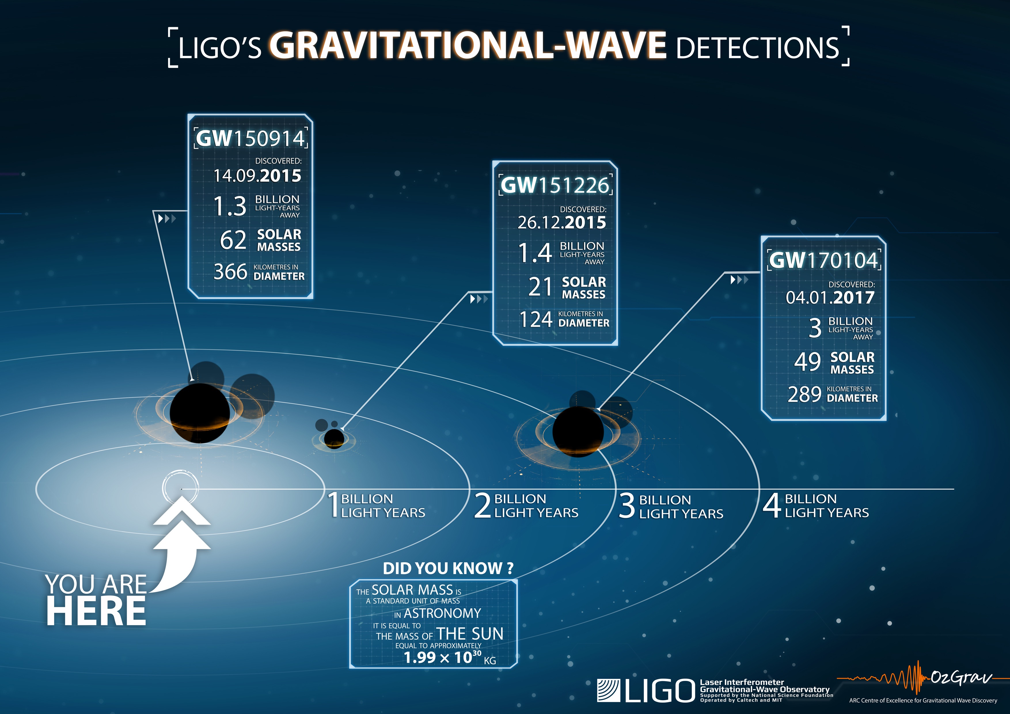 The relative locations of the three blackhole mergers detected by LIGO. The third merger is designated GW170104. Credit: LSC/OzGrav