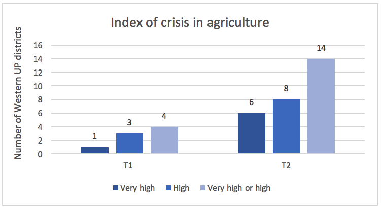Source: 'Crisis of Agriculture in Uttar Pradesh: From apprehension to actuality', Khursheed Khan and Rakesh Raman, 2014