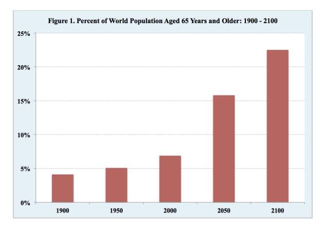 Percent of World Population Aged 65 Years and Older: 1900-2100. Source: United Nations Population Division