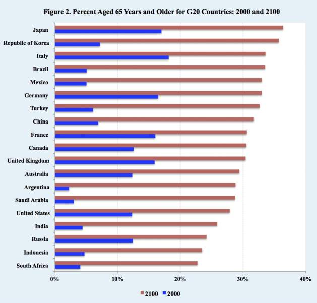 Percent Aged 65 Years and Older for G20 Countries: 2000 and 2100. Source: United Nations Population Division