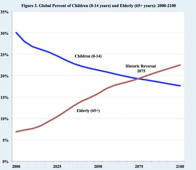 Global Percent of Children (0-14) and Elderly (65+ years): 2000 – 2100. Source: United Nations Population Division