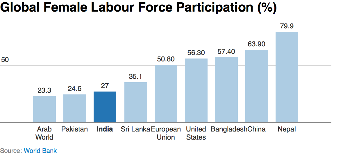 gender ratio in india