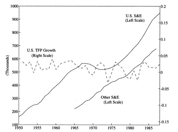 Source: R&D Based Models of Economic Growth (1995, C.I Jones)