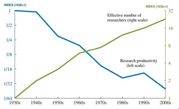 Figure 3: Aggregate data on research productivity and research effort. Research Productivity is the ratio of idea output, measured as TFP growth, to research effort. During the period 1930-2000, research productivity has fallen by a factor of 41 because of a) stable/declining TFP growth and b)rising research effort.
